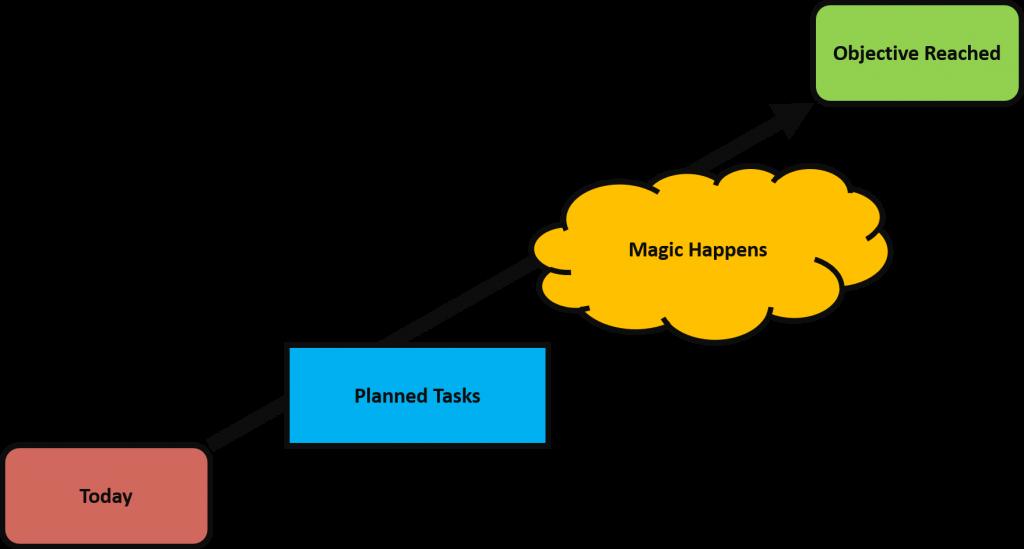 improvement project plan problem