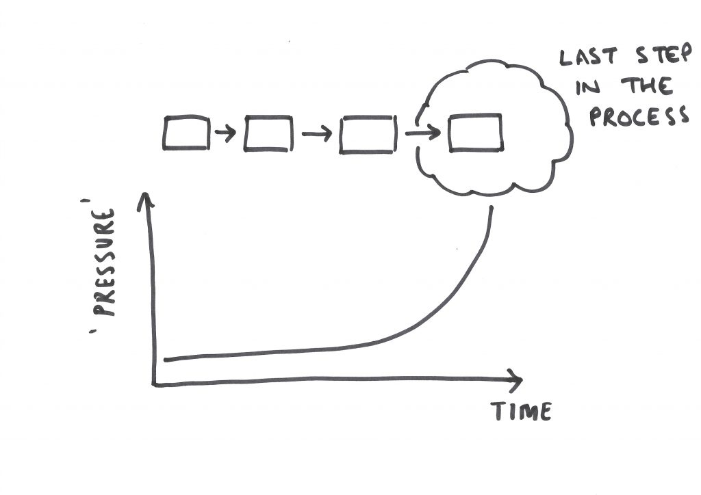 Improve your delivery performance by looking at the last step in your process