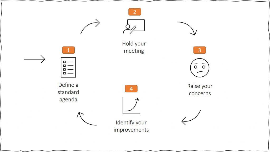 effective meeting agenda - improvement cycle