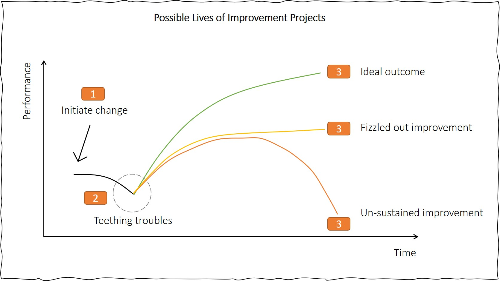 When is an improvement project 'done'?