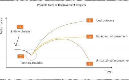 otif improvements